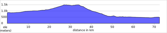 ASTORGA TO CACABELOS elevation profile