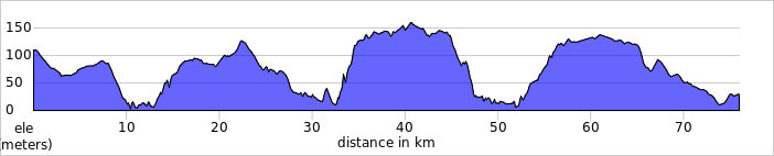 Brejão to Sagres Lagos bicycle tour route profile