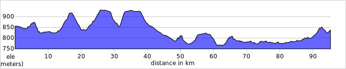 Burgos to Carrion elevation profile
