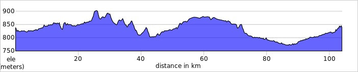 CARRION DE LOS CONDES TO LEON elevation profile