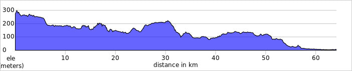 Castellfollit to Sant Pere bicycle tour route profile