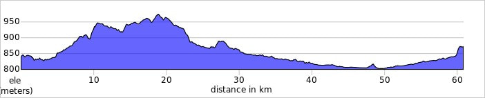 LEON TO ASTORGA elevation profile