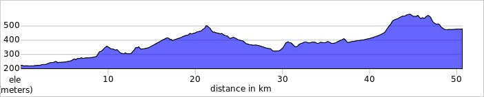 LOGRONO to Santo Domingo elevation profile