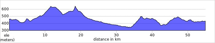 PAMPLONA TO ESTELLA elevation profile