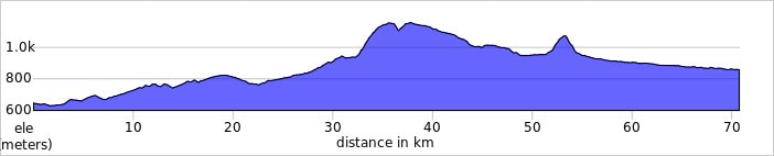 SANTO DOMINGO DE LA CALZADA TO BURGOS elevation profile