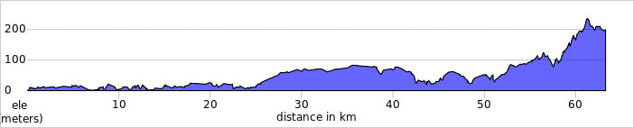Setubal to Santiago do Cacem bicycle tour route profile