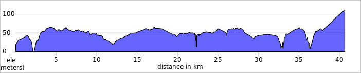 V. N. de Milfontes to Brejão bicycle tour route profile